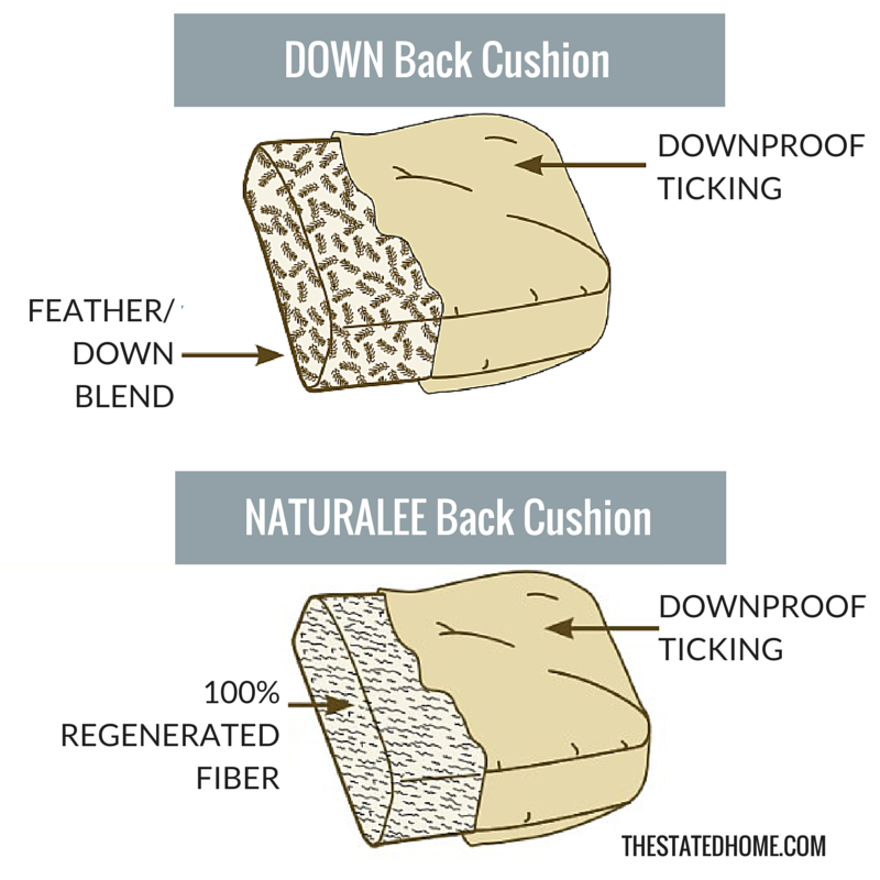 Back cushion fill options   The Stated Home